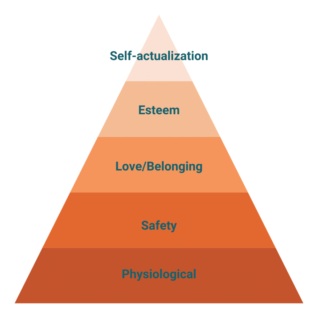 Targeting your buyer's needs? Consider Maslow's Hierarchy